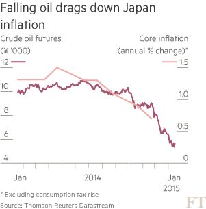 Falling oil drags down Japan inflation