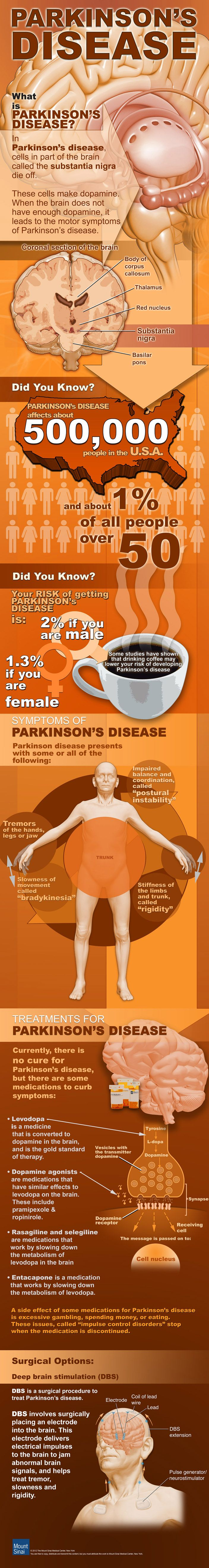What is Parkinson's Disease, what is your Risk, and what are the Symptoms & Treatment options? Infographic: http://shar.es/Gfw2p
