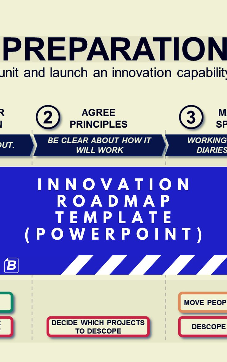 Innovation Roadmap Template (Powerpoint) Strategic Tool