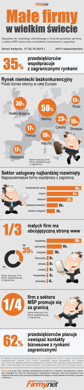 Polskie małe firmy.