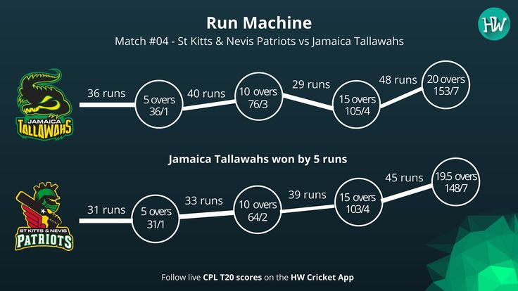 Here's the breakdown of the innings of Jamaica Tallawahs and St Kitts & Nevis Patriots! #CPL16 #CPL #CPLT20 #cricket