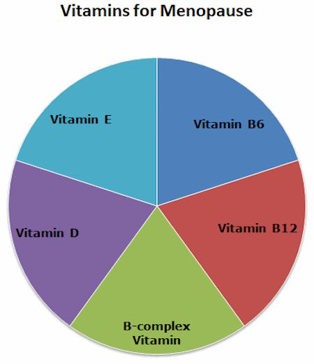 Chart showing vitamins for #menopause