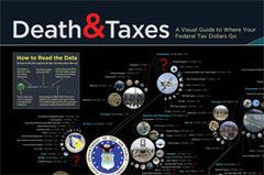 Death and Taxes Poster 2014: Picture-Black Posters, Data Visual, 2014 Budget, Death, 2014 Relea, Posters 2014, Federer Budget, Tax Posters, Tax 2015
