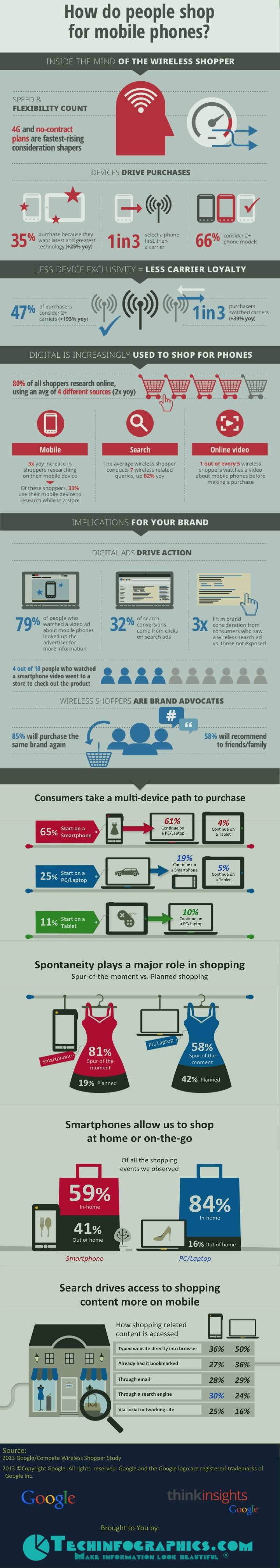 Mobile Marketing Infographic - Mobile Shopping Trends and Statistics 2014