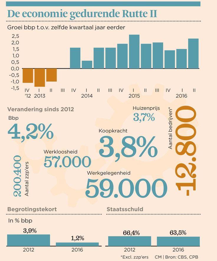 Kabinet Rutte-Asscher leverde  economisch herstel op.