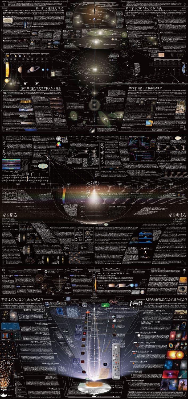 太陽系図+光図+宇宙図