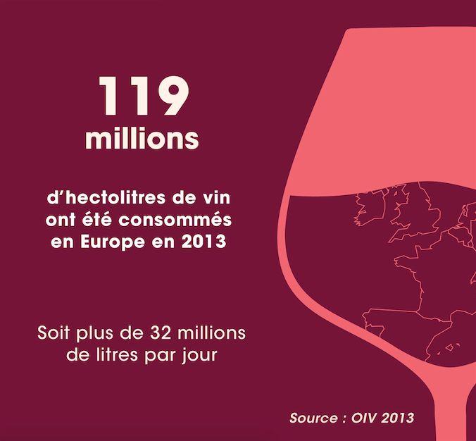 119 millions d'hectolitres de vin ont été consommés en Europe en 2013 - Source : OIV 2013
