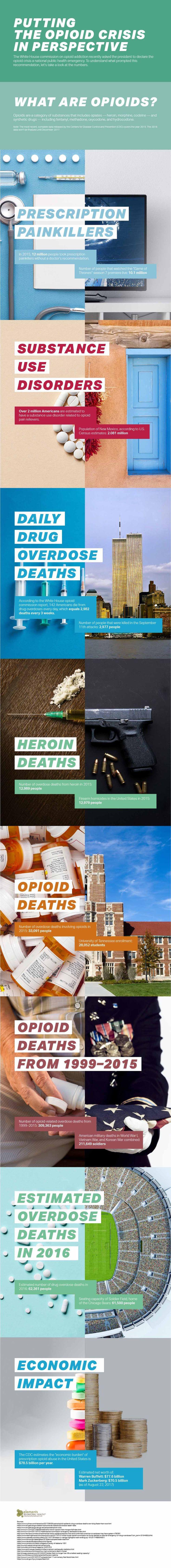 Opioid crisis statistics