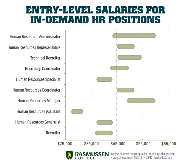 Entry-Level HR Job Salaries That Can Change Your Life ...