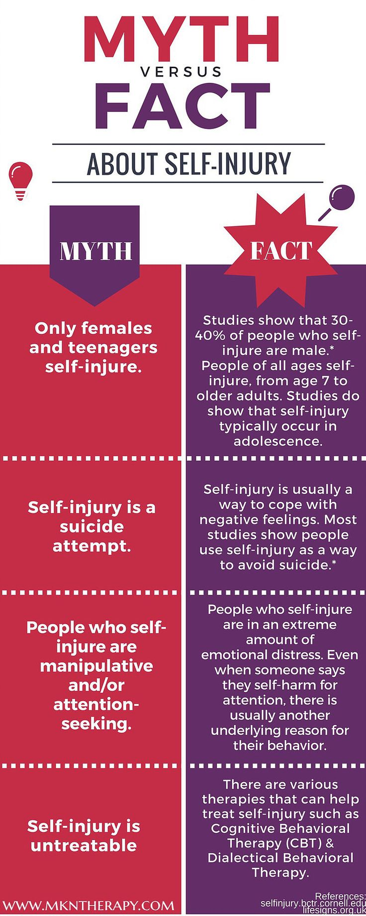 17 best images about borderline personality disorder myth versus fact about self injury infographic pinned by melissa k