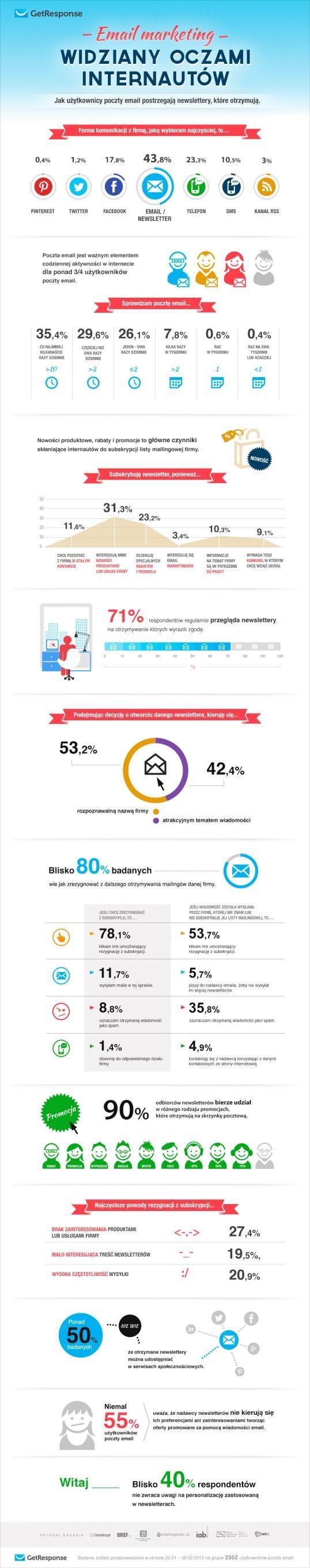 Email marketing oczami internautów - raport GetResponse/IAB Polska Email to najczęściej wybierana forma komunikacji z firmą, ponad 80% badanych sprawdza pocztę email codziennie, blisko 3/4 regularnie przegląda newslettery, a niemal 90% odbiorców newslettera bierze udział w promocjach, które otrzymują - wynika z badania przeprowadzonego przez ekspertów email marketingu z GetResponse - Email marketing oczami internautów.