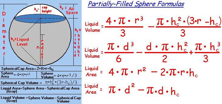 Circle Circumference, Circle Area, Sphere Area, Sphere Volume, Cylinder Area, Cylinder Volume