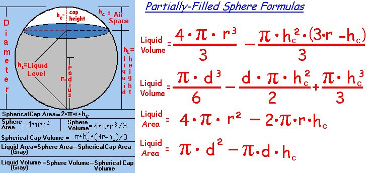Circle Circumference, Circle Area, Sphere Area, Sphere Volume, Cylinder Area, Cylinder Volume