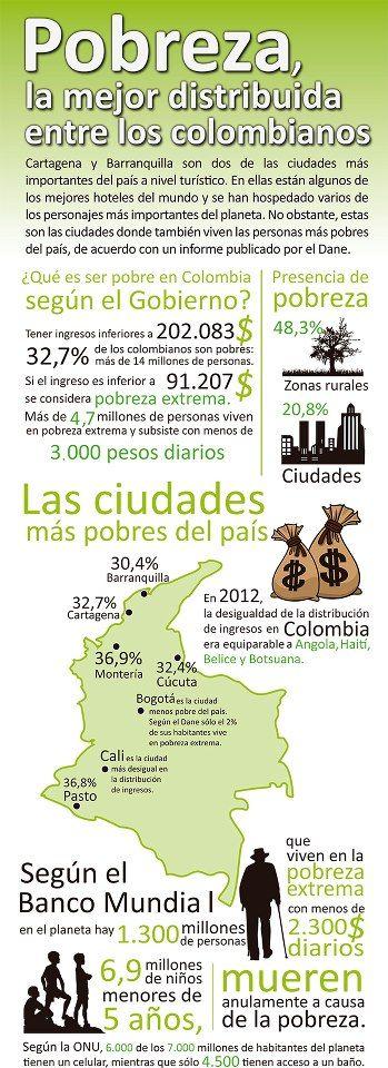 #Pobreza, la mejor distribuida entre los colombianos. #Colombia #Derechos #Igualdad #Riqueza