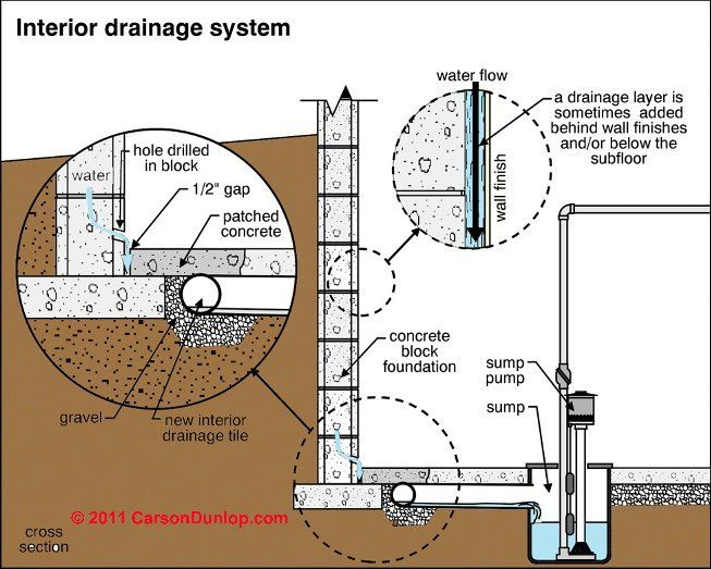 9 best images about drainage systems on pinterest a well for Good drainage system