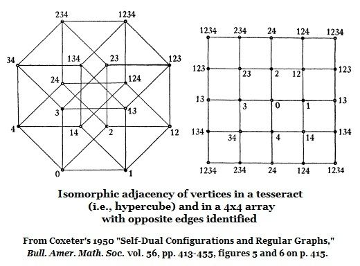 Isomorphic adjacency in the hypercube and the 4x4 Galois tesseract.