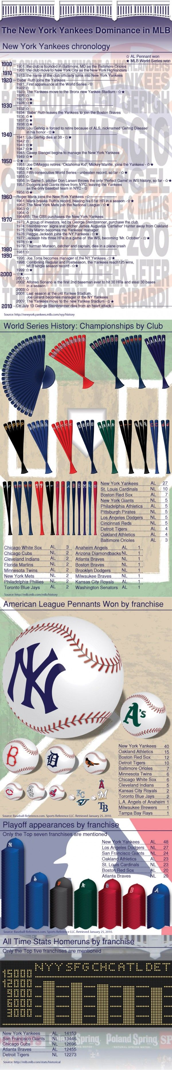 New York Yankees Dominance in the MLB Infographic.  Whoever put this together, GREAT WORK !!!!