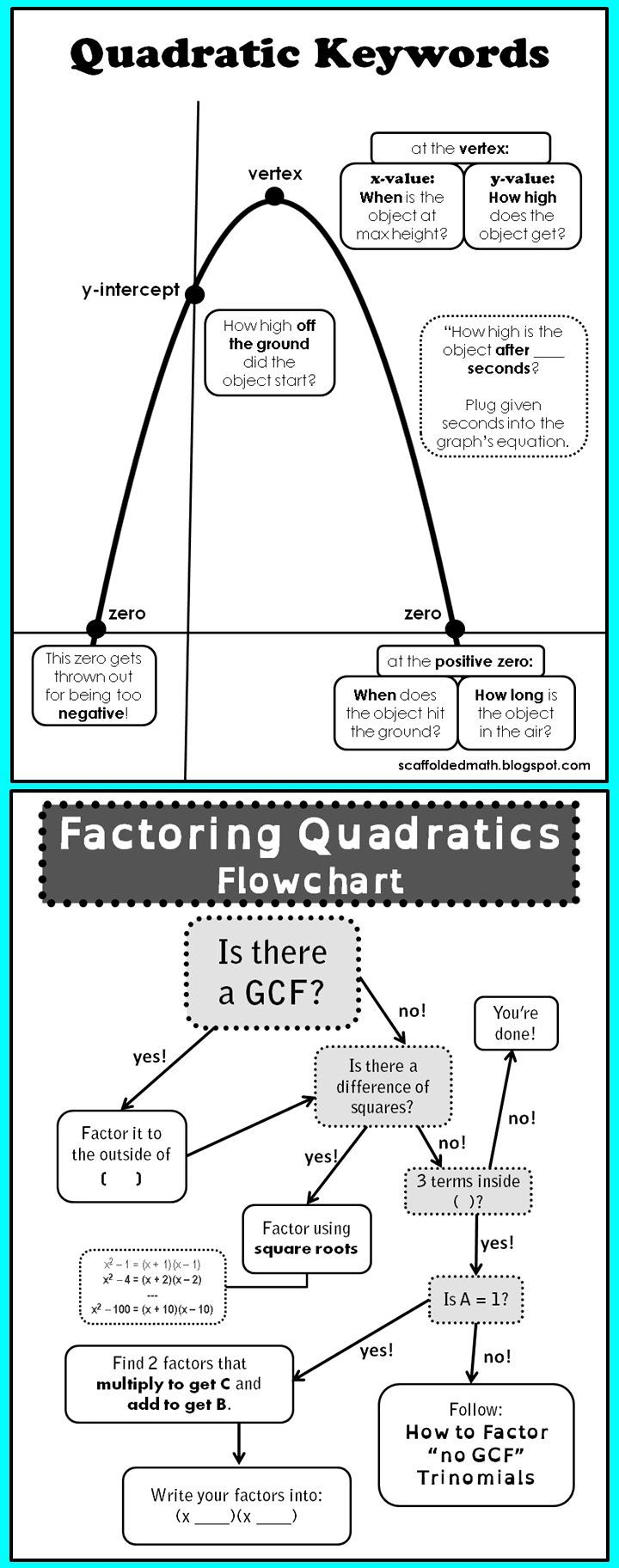Two Great Quadratics References For Students One Is For Quadratic Word  Problems, The Other