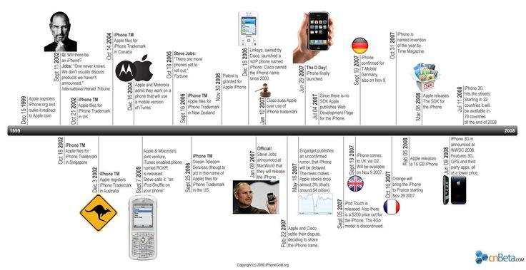 The iPhone Timeline via cnBeta.com | The History of Apple ...