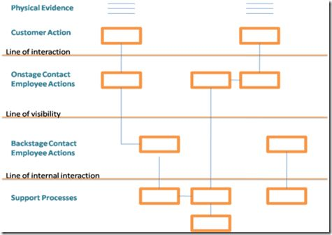 31 best ux blueprint design strategy images on pinterest service service blueprinting is a process analysis methodology proposed by shostack shostack shostacks methodical procedure draws upon timemotions method malvernweather Choice Image