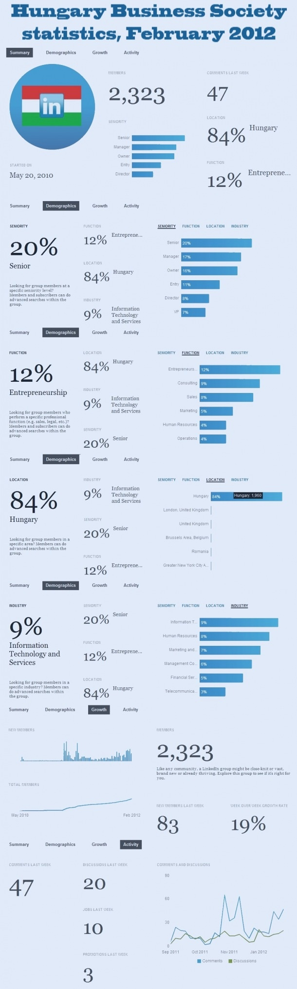 Hungary Business Society Statistics, February 2012