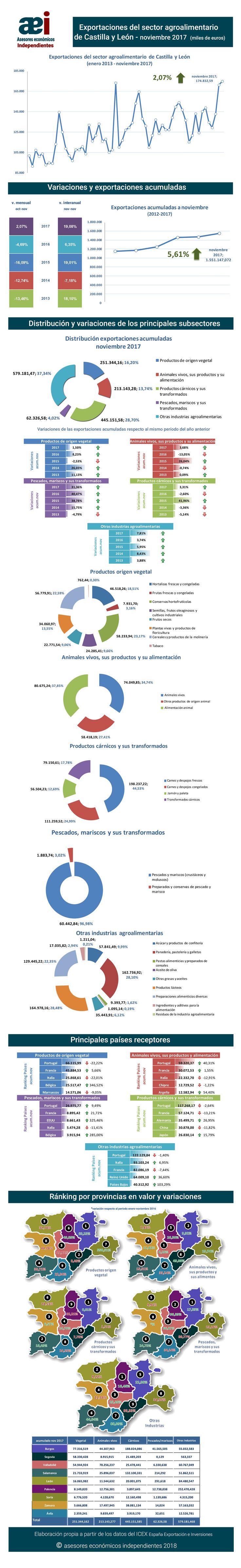 infografía de exportaciones del sector agroalimentario de Castilla y León en el mes de noviembre 2017 realizada por Javier Méndez Lirón para asesores económicos independientes
