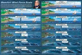 Image result for beaufort scale art