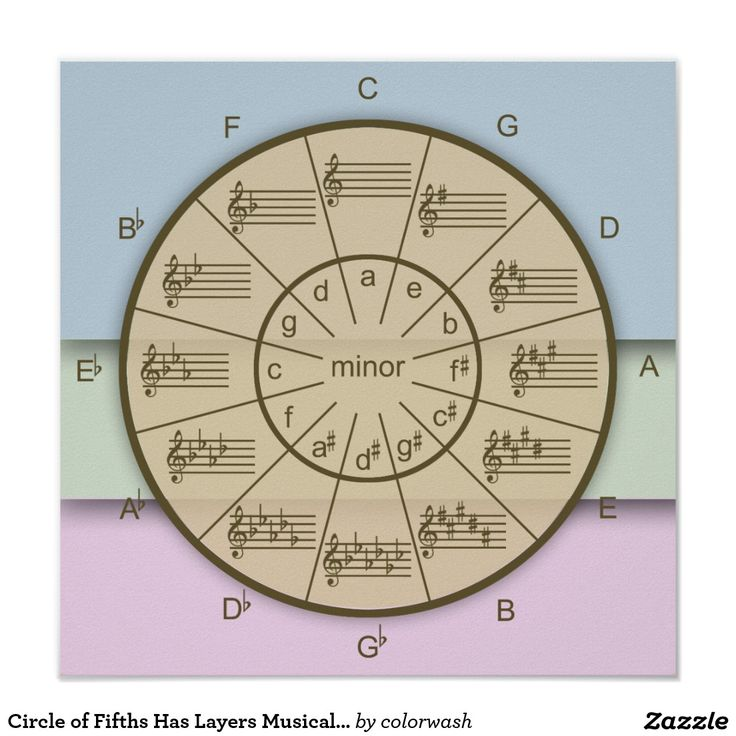 Circle of Fifths Has Layers Musical Color Poster - Music is layers of tone upon tone very much they color is often tones layered on top of tones. This quality is symbolized here with the circle of fifths, the musician's tool often used when building those layers. Keep it nearby on the wall where you can easily make use of it. #music #theory #circlefifths