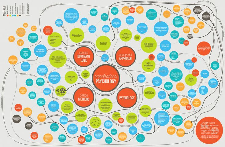 This Is A Bibliographic Mind Map Describing Intersections