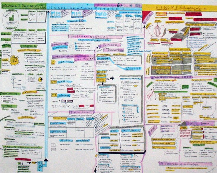 Mind map   Research methodology