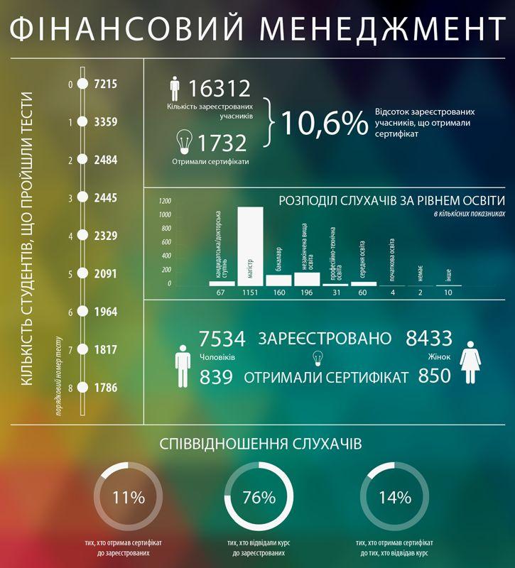 Как аспирант-историк и преподаватель КПИ делали украинскую «курсеру»