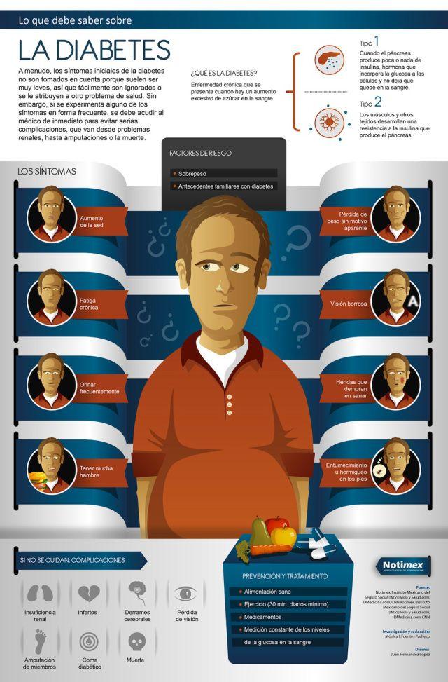 Lo que debes saber sobre la Diabetes #infografia