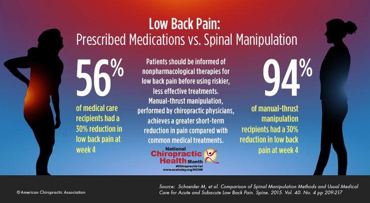 Prescribed Medications vs Spinal Manipulation