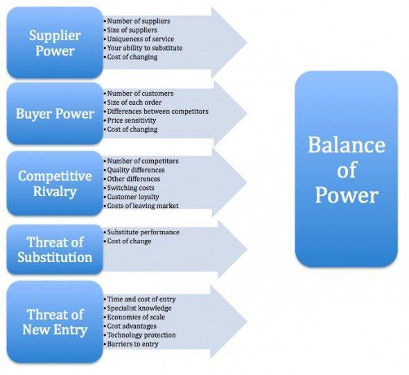 Porter's Five Forces Diagram - Copywriter Karen GoldfarbCopywriter Karen Goldfarb