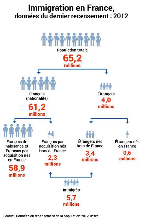 Immigration en france. Données du dernier recensement : 2012