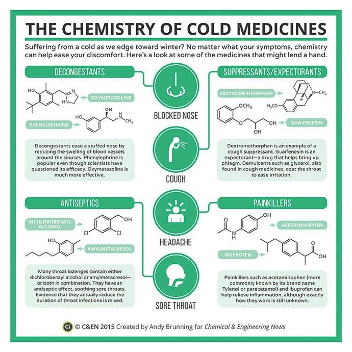 The chemistry of cold medicines