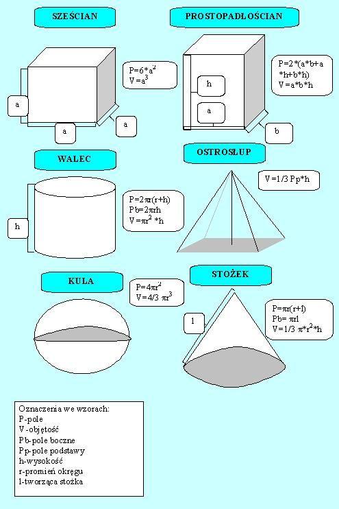 Figury przestrzenne :: PODRÓŻE I MATEMATYKA W PIGUŁCE