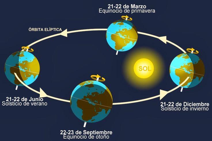 Primavera 2015. Equinoccio de primavera. ¿Cómo será?. Previsiones estacionales. Eclipse solar y lunar. | A mal tiempo, buena cara - Blogs larioja.com