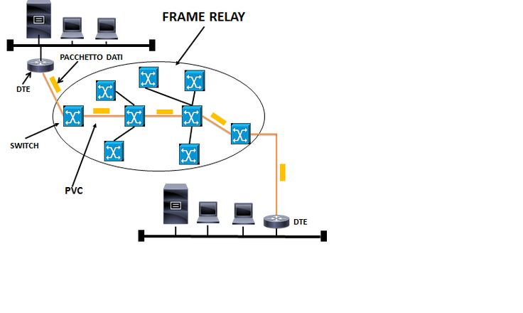 FRAME RELAY – Telecommunication