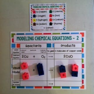 Worksheets 1000 Unbalanced Chemical Equation 1000 images about chemistry on pinterest activities equation from now until tonight at 9 p m central time my newest product modeling chemical equations will be free in teachers pay te