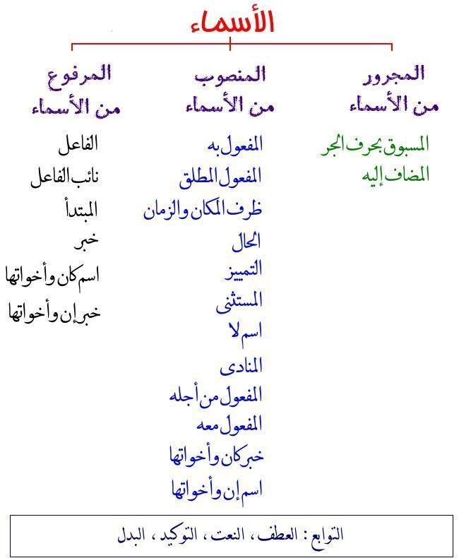 Pin By Azza Barakat On Arabische Sprache Learn Arabic Language Arabic Language Learn Arabic Online