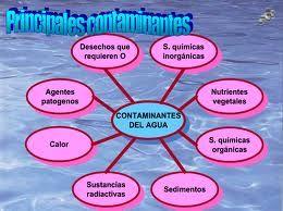 Principales contaminantes del agua.