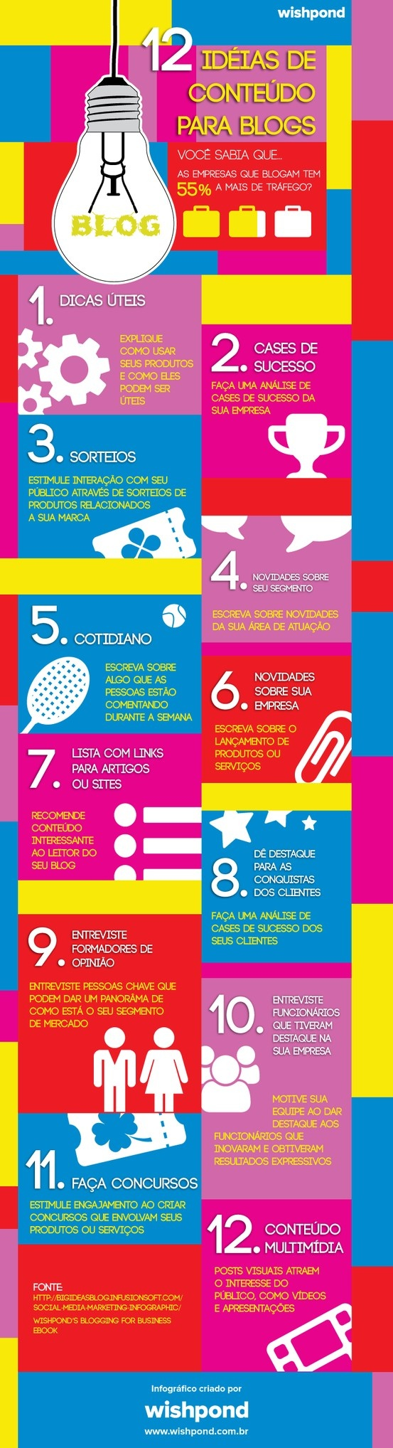 12 idéias de conteúdo para blogs.  Por Wishpond Brasil