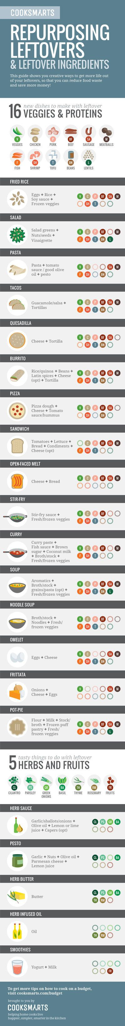 The Simple Chart That'll Turn Leftovers Into An Awesome New Meal