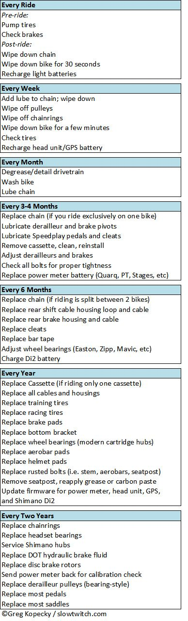 Bike Maintenance Schedule - http://Slowtwitch.com Visit us @ http://www.wocycling.com/ for the best online cycling store.
