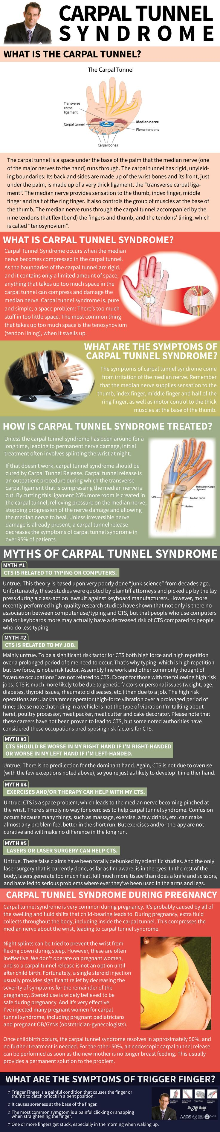 Carpal Tunnel Syndrome occurs when the median nerve becomes compressed in the carpal tunnel. The carpal tunnel has rigid, unyielding boundaries and controls the group of muscles at the base of the thumb.
