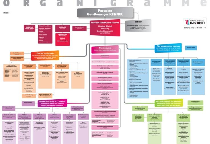 Organigramme du Conseil Général du Bas-Rhin en mai 2013