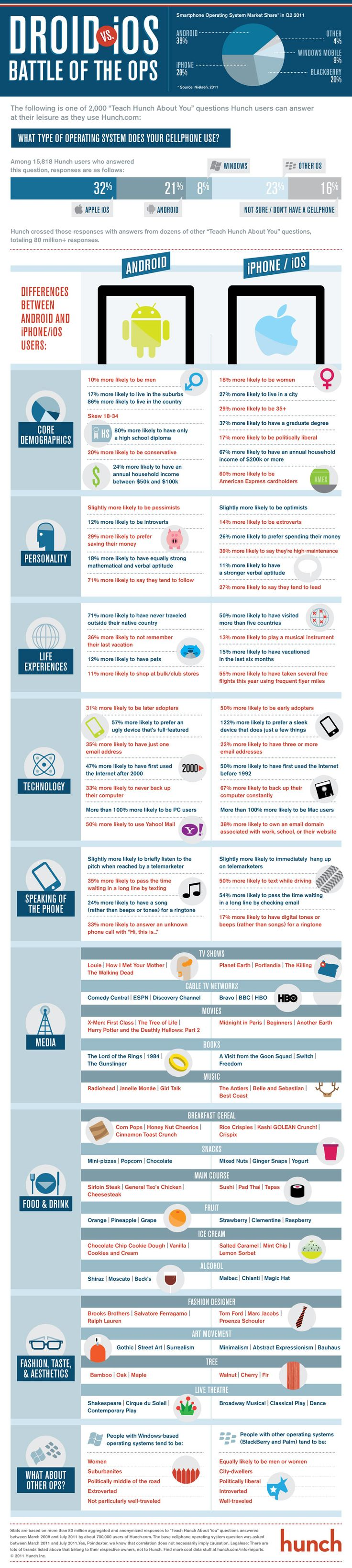 Hunch Infographic: Android vs. iPhone — Battle of the Mobile Operating Systems - Column Five Media