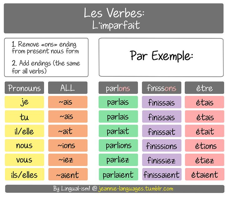 French Verbs: An Explanation of L'Imparfait