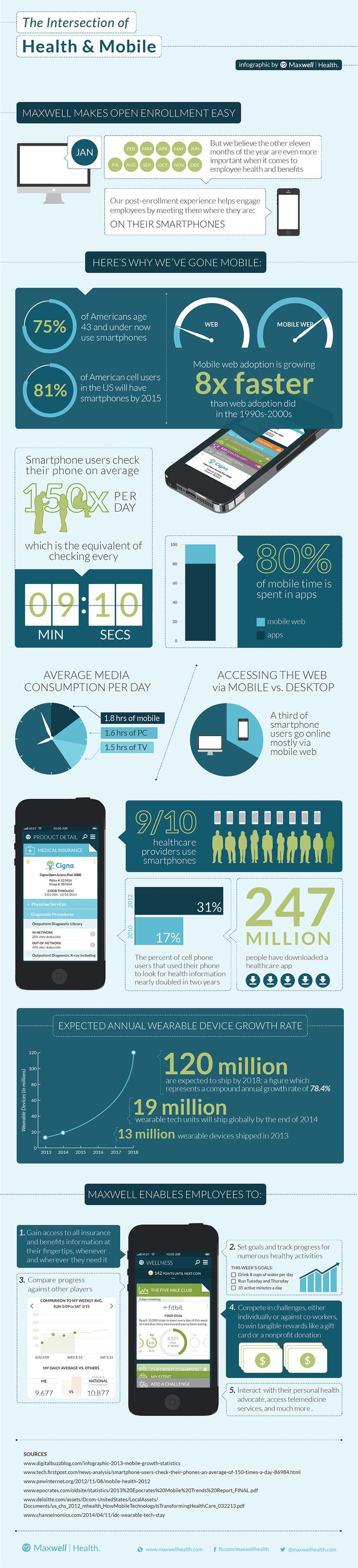 Great infographic from @Maxwell Health #mealth #wellness